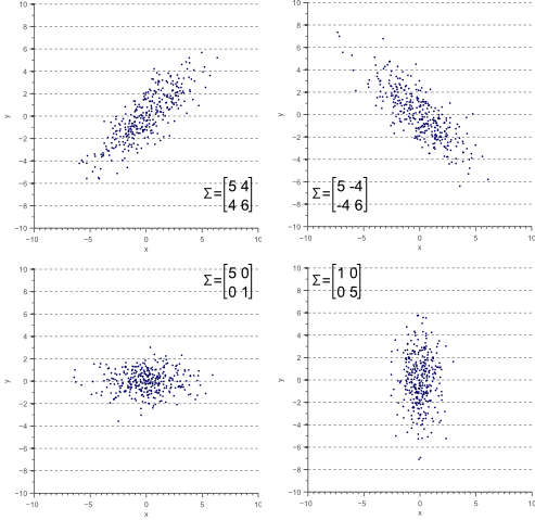 The spread of the data is defined by its covariance matrix