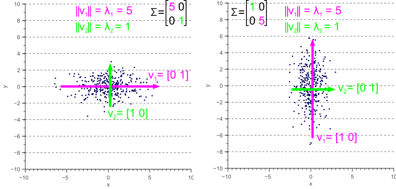 Eigenvectors of a covariance matrix