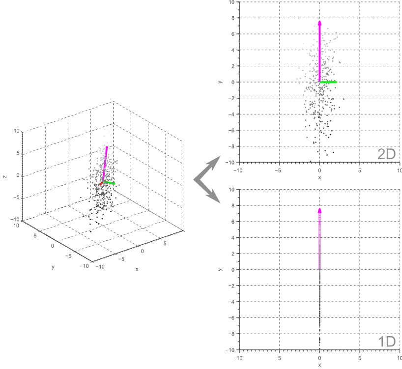 Principal Component Analysis for 3D data