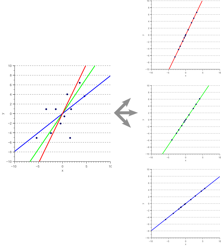 Dimensionality reduction by projection onto a linear subspace