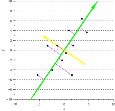 Orthogonal regression based on eigendecomposition