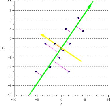 Orthogonal regression based on eigendecomposition