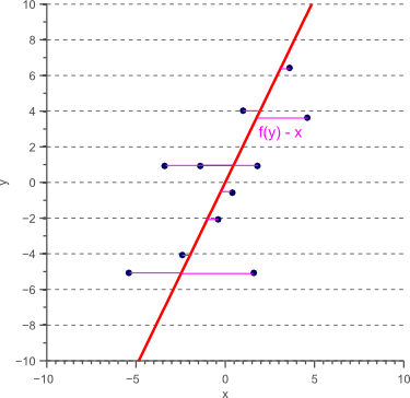 Linear regression with y as the independent variable