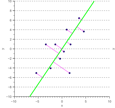 Linear regression where both variables are independent