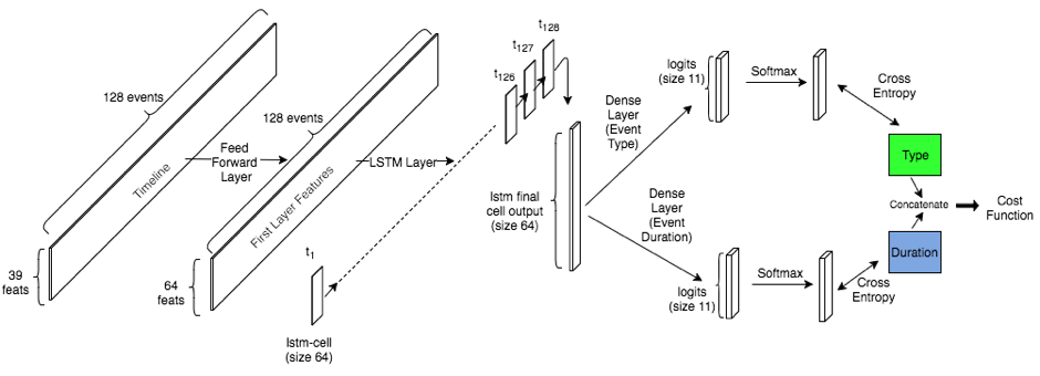 LSTM architecture for event prediction