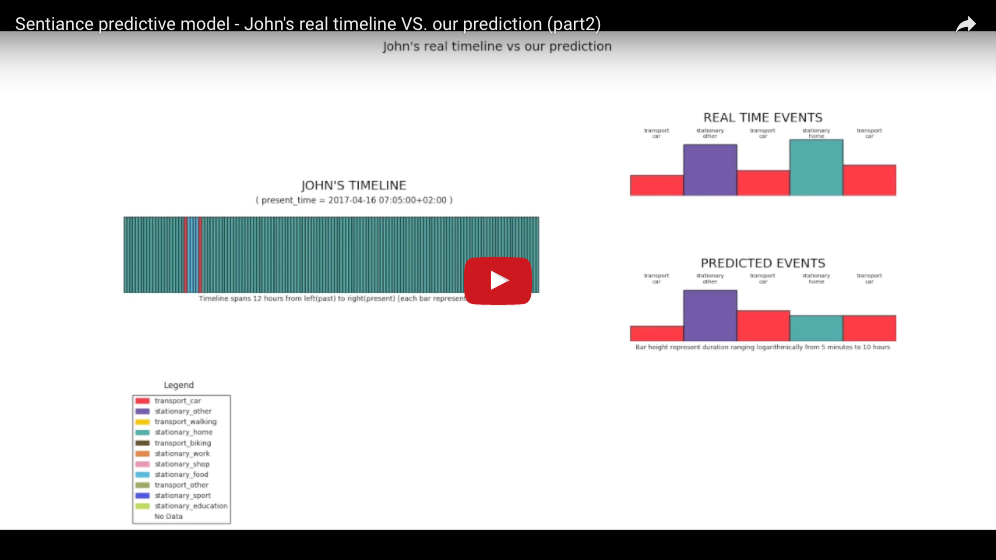 Check out the videos of our prediction results