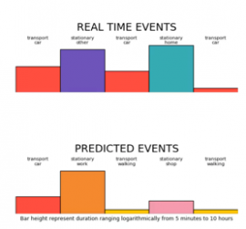 Deep learning for event predictions