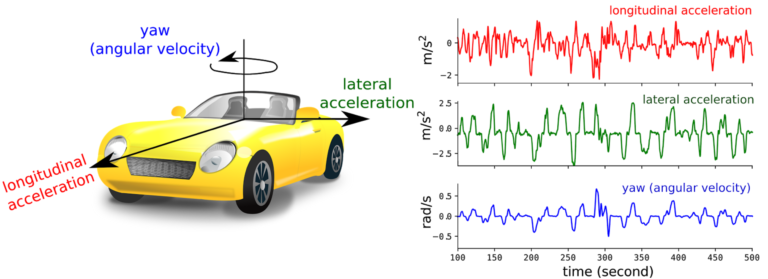 Accelerometer and gyroscope data can be used to estimate a user's driving behavior.